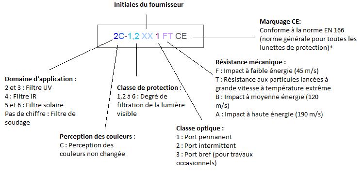 marquage_oculaire