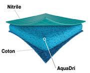 Technologie AquaDri