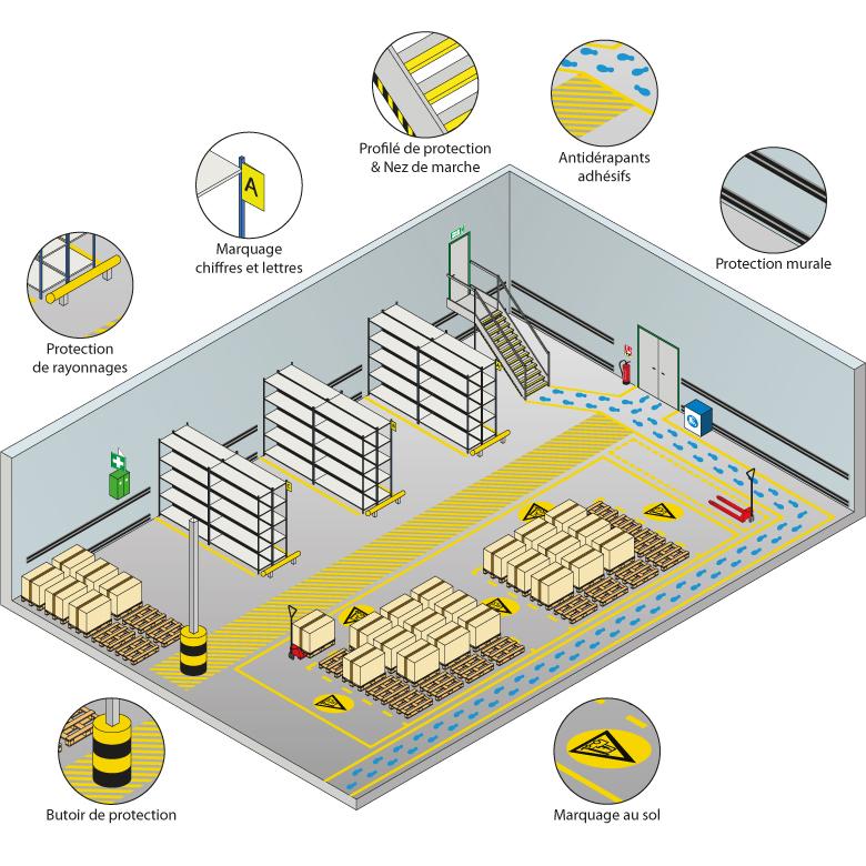 Marquage et prévention des risques en entrepôt