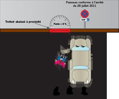 Dimensions place de stationnement handicapé