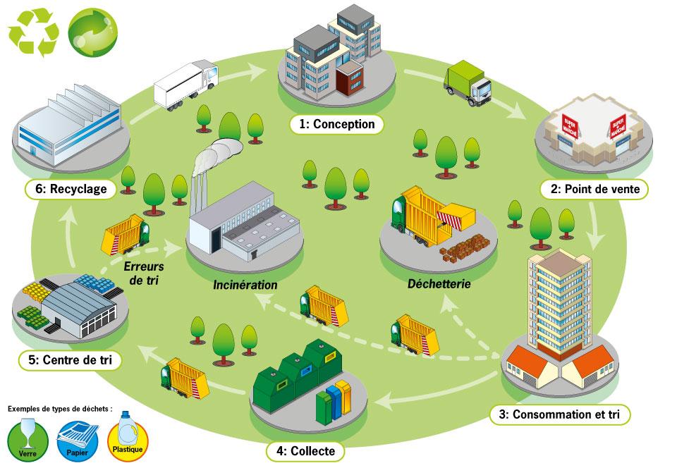 Circuit du recyclage