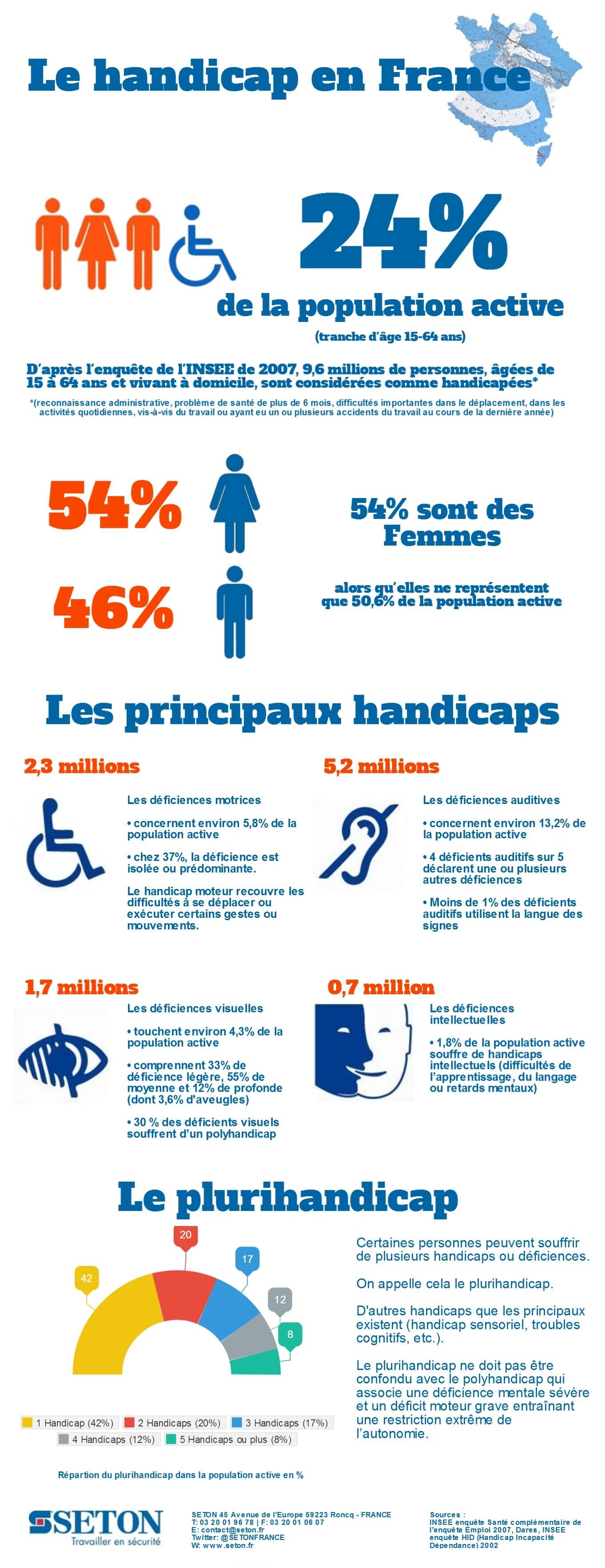 Infographie sur le handicap