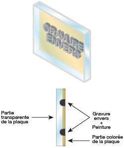 Méthode de gravure à l'envers pour plaque gravée personnalisée
