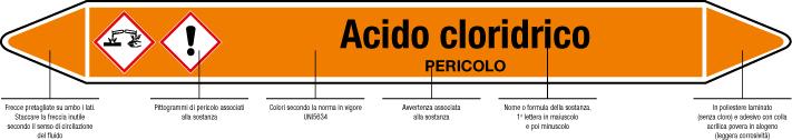Informazioni sulle etichette per tubazioni
