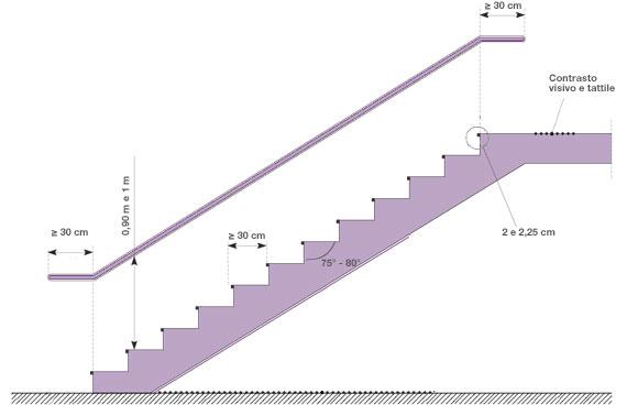 Segnalare e rendere sicure le scale per l 39 accessibilit - Scale per interni misure ...