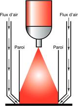 schéma traceur de chantier easyline® airflow