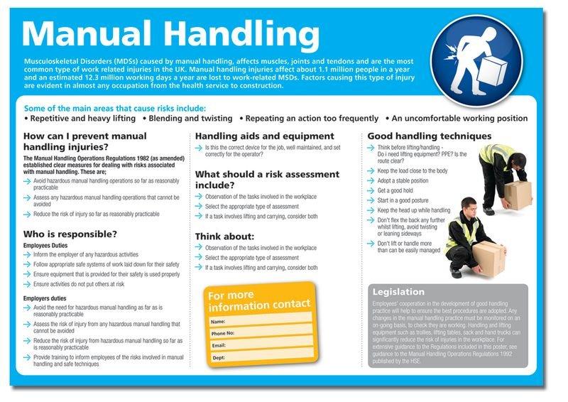Manual Handling Poster Seton