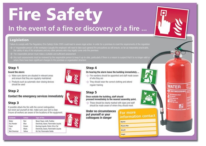 In The Event Or Discovery Of Fire Fire Safety Poster