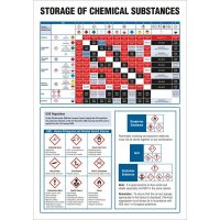 COSHH Wallcharts - Storage of Hazardous Substances