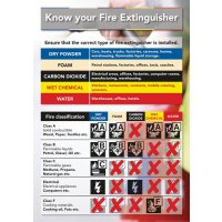 Safety Training Poster - Know Your Fire Extinguisher