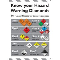 Safety Training Poster - Know Your Hazard Warning Diamonds