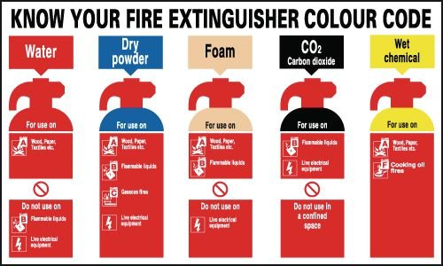 Know Your Fire Extinguisher Colour Code Signs
