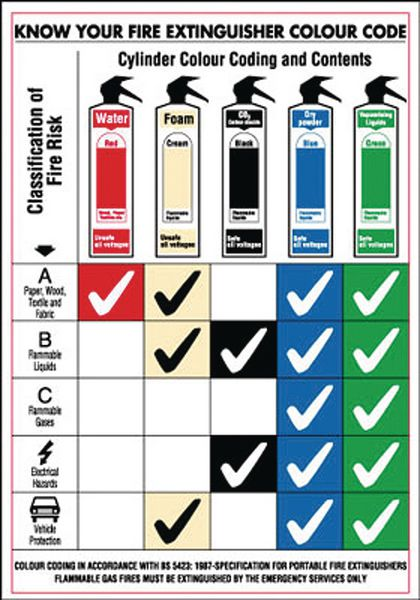 Know Your Fire Extinguisher Colour Code Wallchart