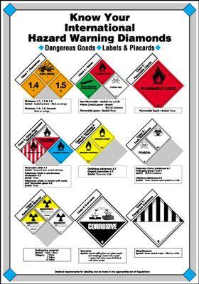 Risk Assessment Poster Know Your International Hazard