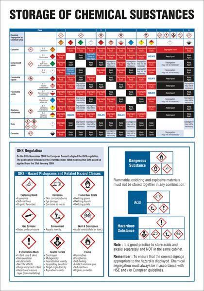 COSHH Wallcharts - Storage of Hazardous Substances