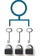 Keyed differently padlocks