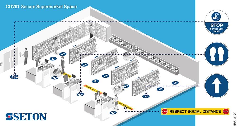 Secure Supermarket Space - Social Distancing / Coronavirus
