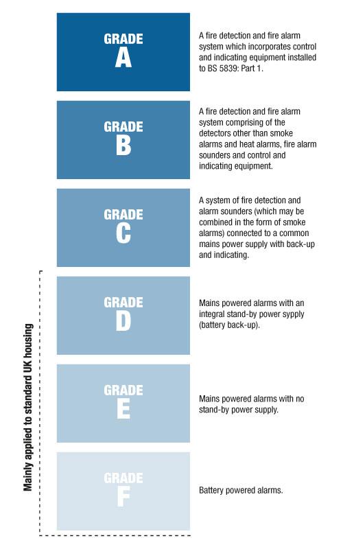 Fire alarm grades