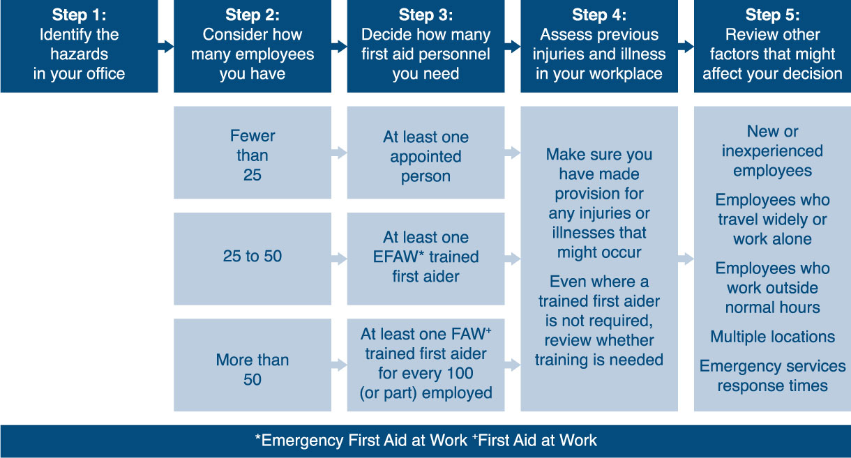 First aid needs assessment for offices – step-by-step guide