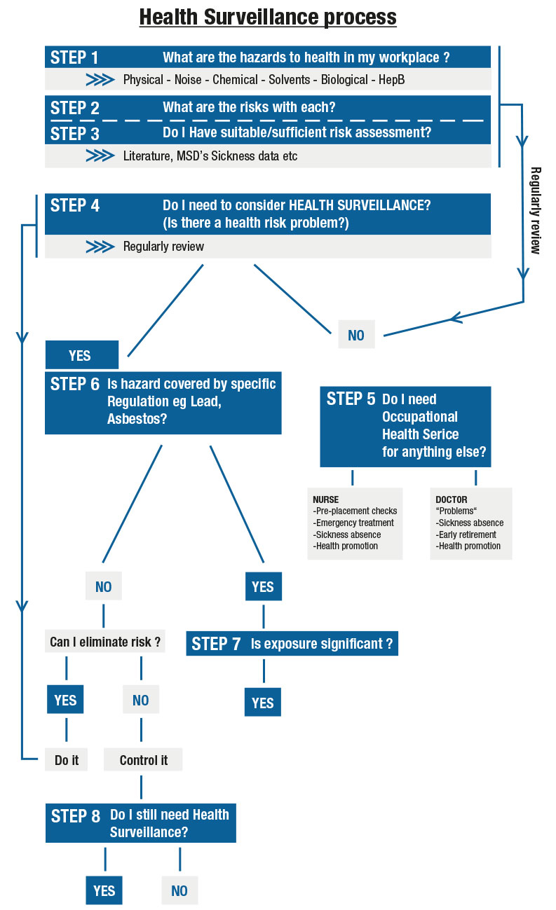 COSHH Health Surveillance Process