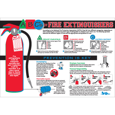 Fire Extinguisher Safety Wallchart