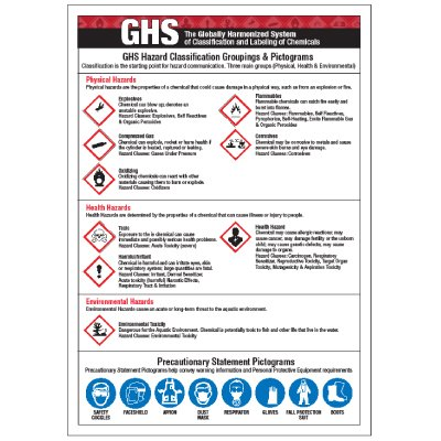 Magnetic GHS Signs - Precautionary Statement Pictograms