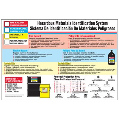 Hazardous Materials Identification Workplace Bilingual Safety Wallchart