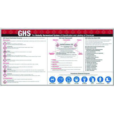Giant Instructional Wall Graphics - GHS Hazard Classifications