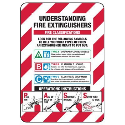 Understanding Fire Extinguishers - Industrial Fire Signs