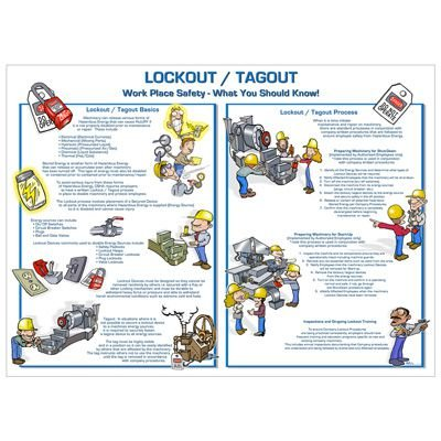 Lockout/Tagout What You Should Know - Zing® Lockout Tagout Poster