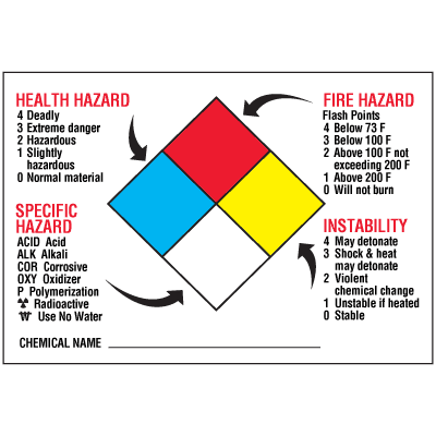 Chemical Hazard Warning Signs and Labels - NFPA Diamond