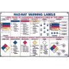 Hazardous Material Warning Labels Chart