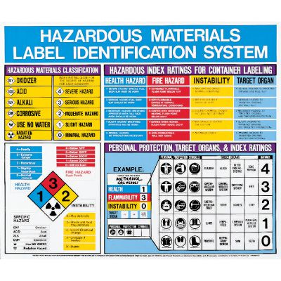Hazardous Materials Label Identification Posters