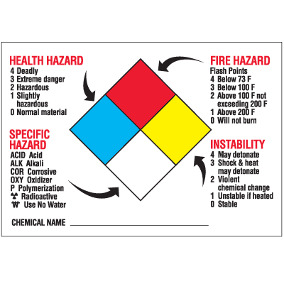 HazCom Labels-On-A-Roll- Health Hazard, Specific Hazard, Fire Hazard, Instability