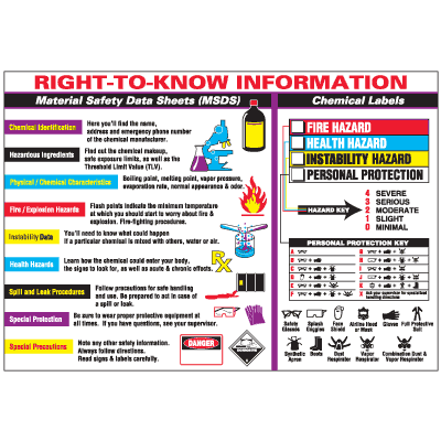 Right-To-Know Workplace Safety Wallchart