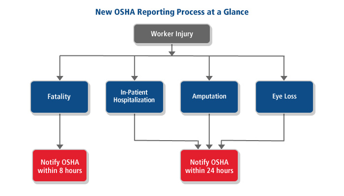 OSHA Flow Chart